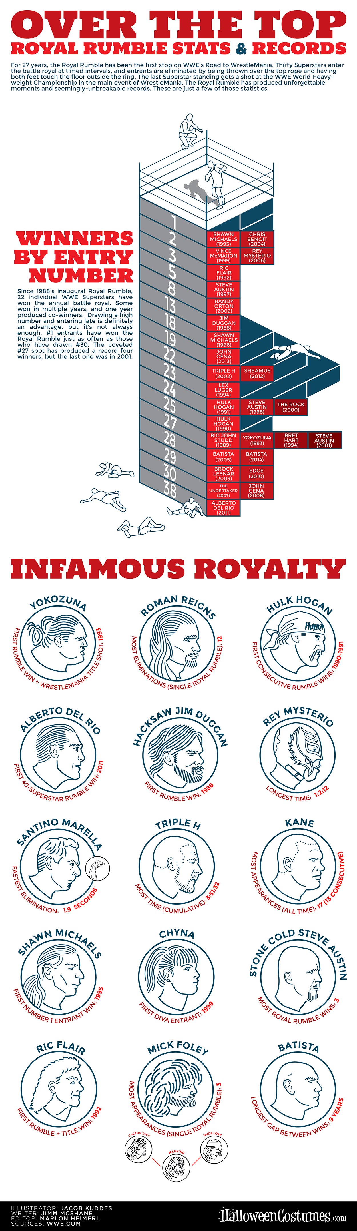 Over the Top: Royal Rumble Stats & Records [Infographic]