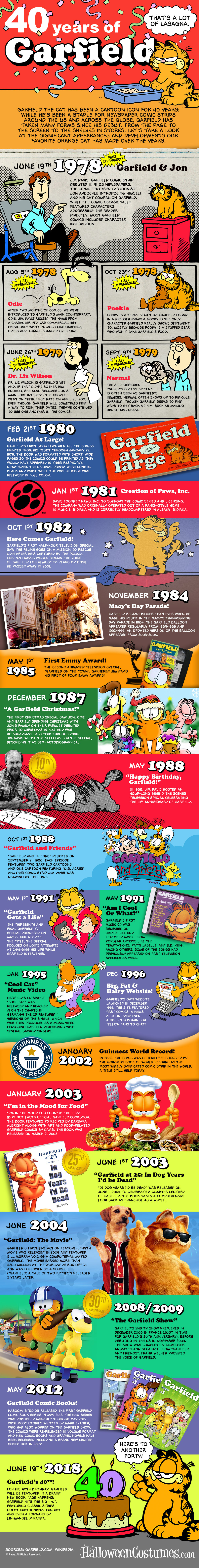 Garfield 40th Anniversary Infographic