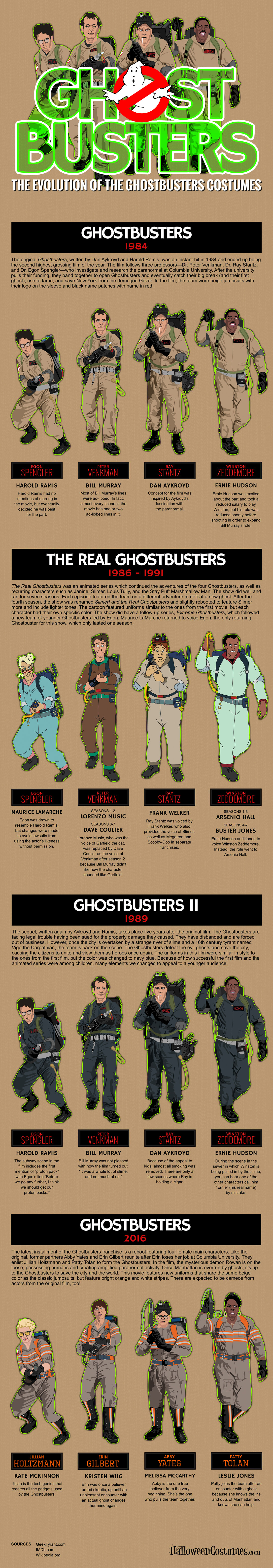 Ghostbuster Costumes Evolution Infographic