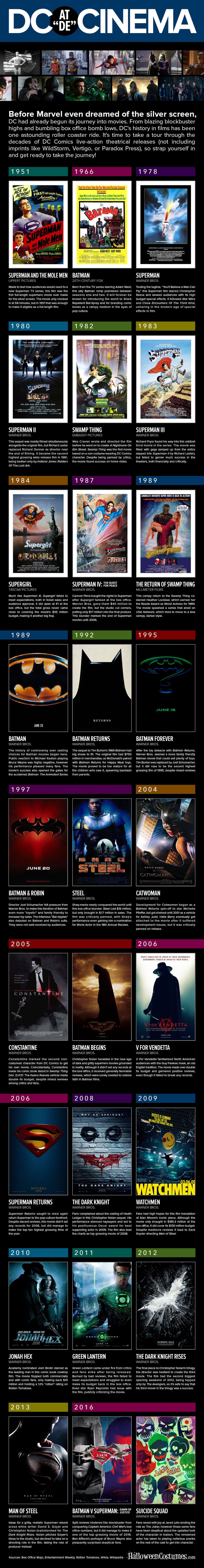 DC Movie Infographic