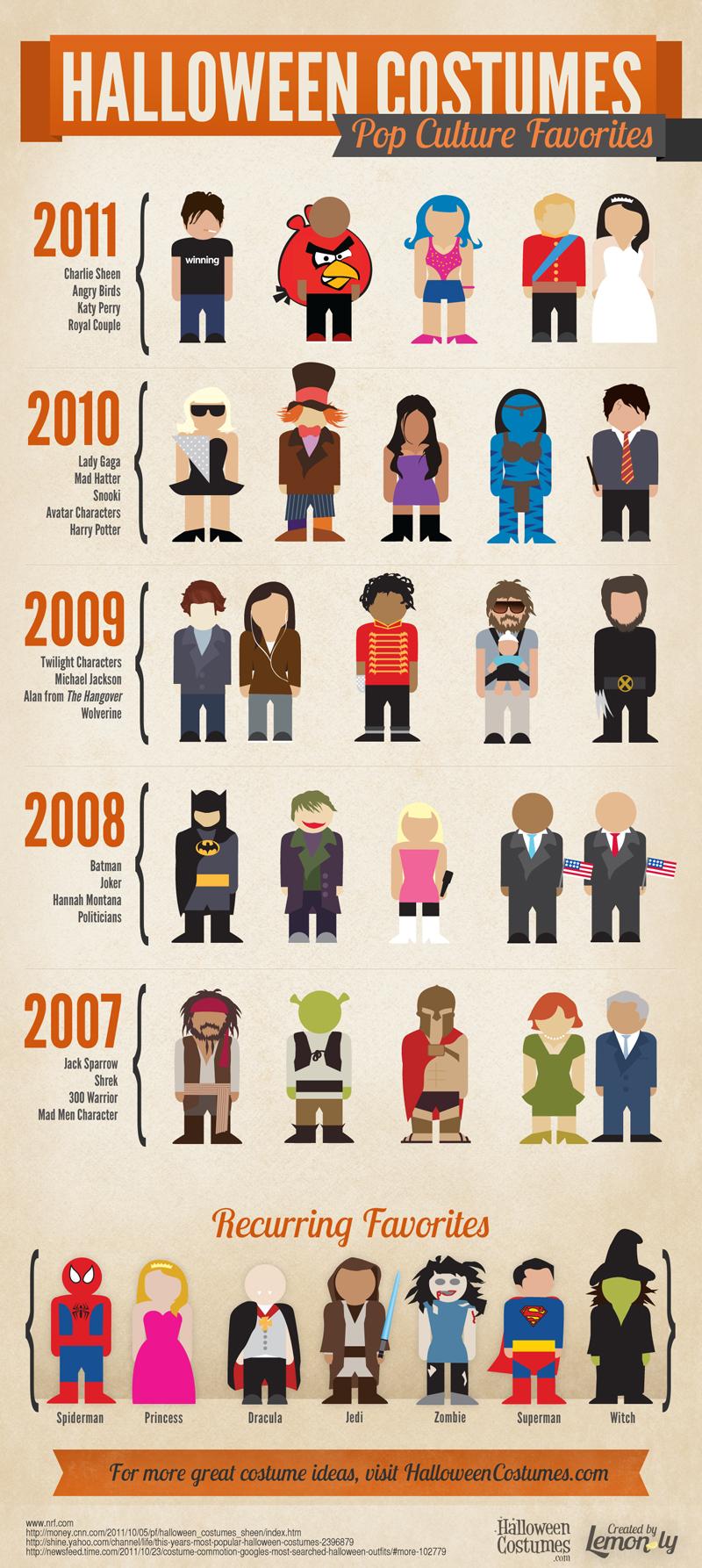 Pop Culture Halloween Costume Favorites