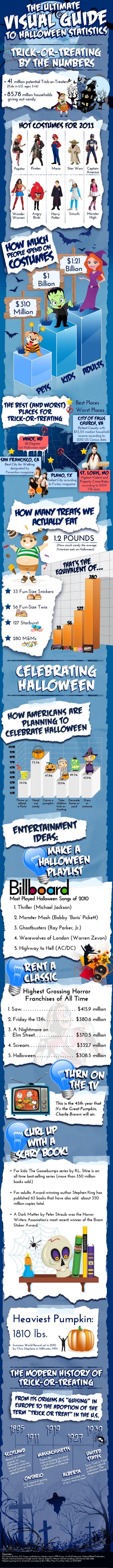 Halloween Statistics