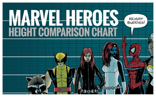 Height chart of Marvel superheroes