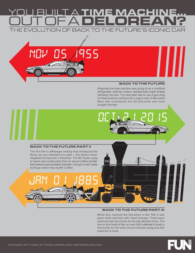 DeLorean Evolution