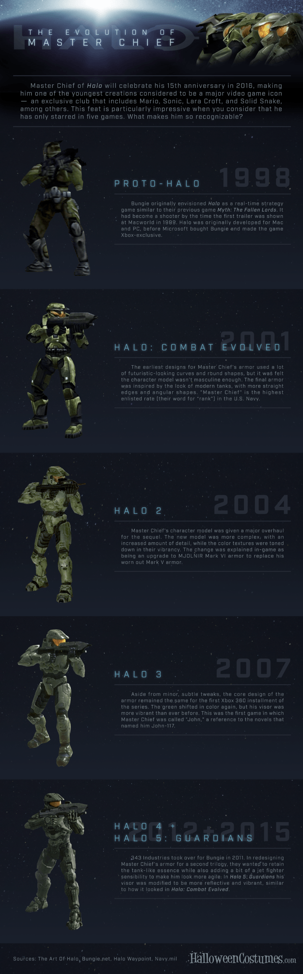 Halo-Master-Chief-Evolution-Infographic.png