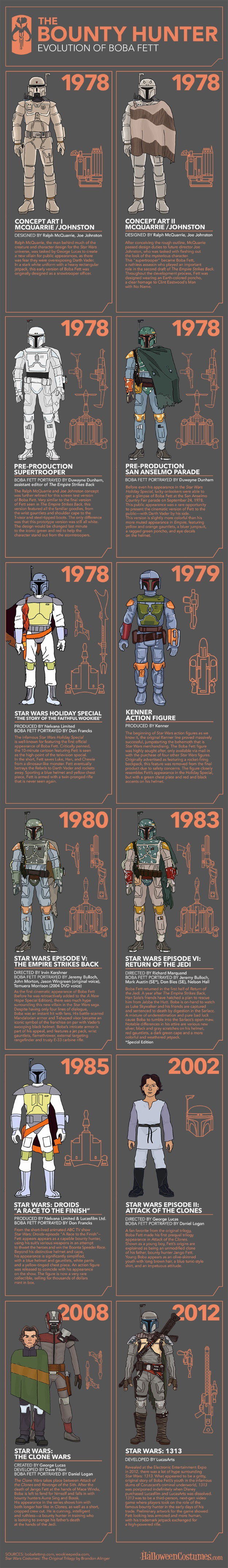 Boba Fett Evolution Infographic