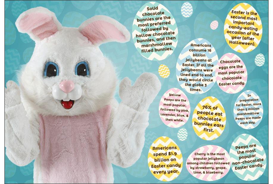 Easter Bunny Candy Facts