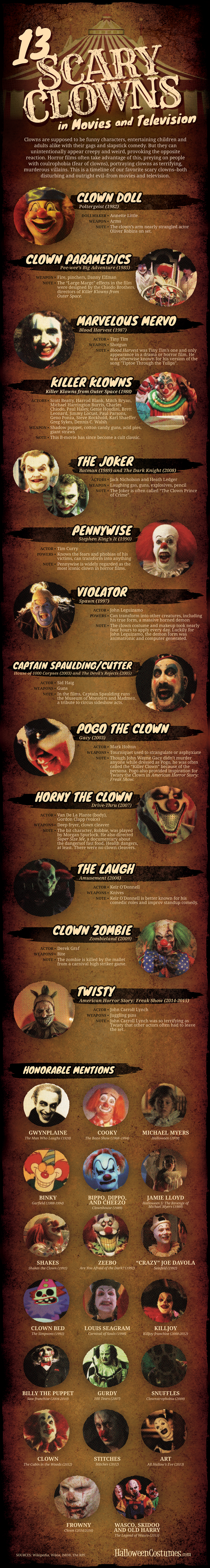 13 Scary Clowns Infographic - A Look at Some of TV and Film's Scariest Clowns