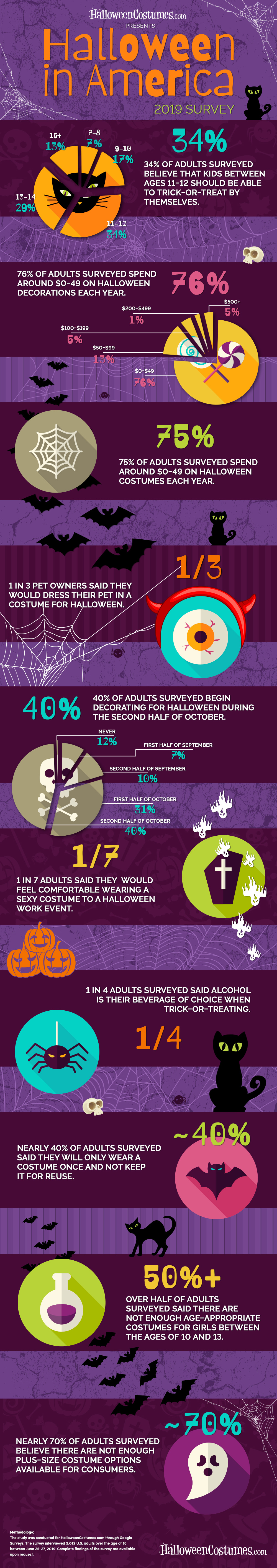 2019 'Halloween in America Survey' Results
