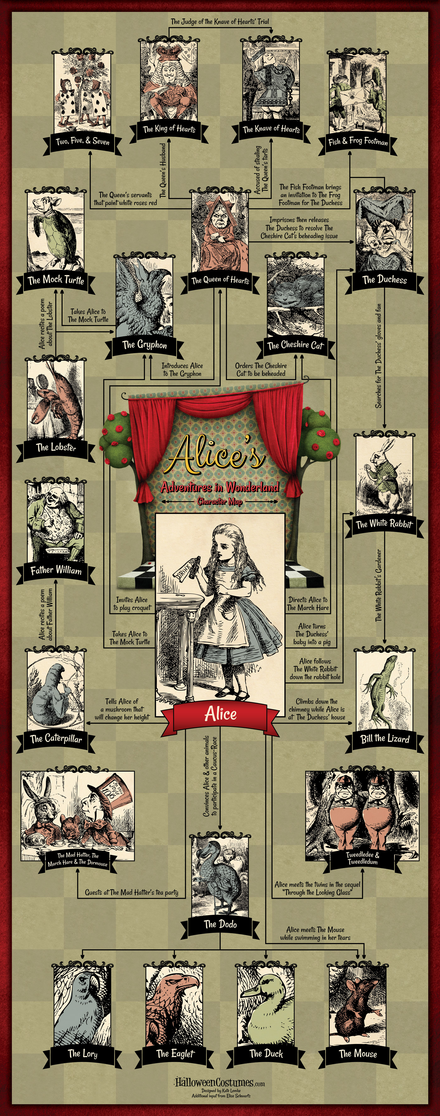 an analysis of alices adventures in wonderland Alice's adventures in wonderland is effective as a work of fantasy: alice's   analysis for the undiscriminating symbol-hunter, there is much.