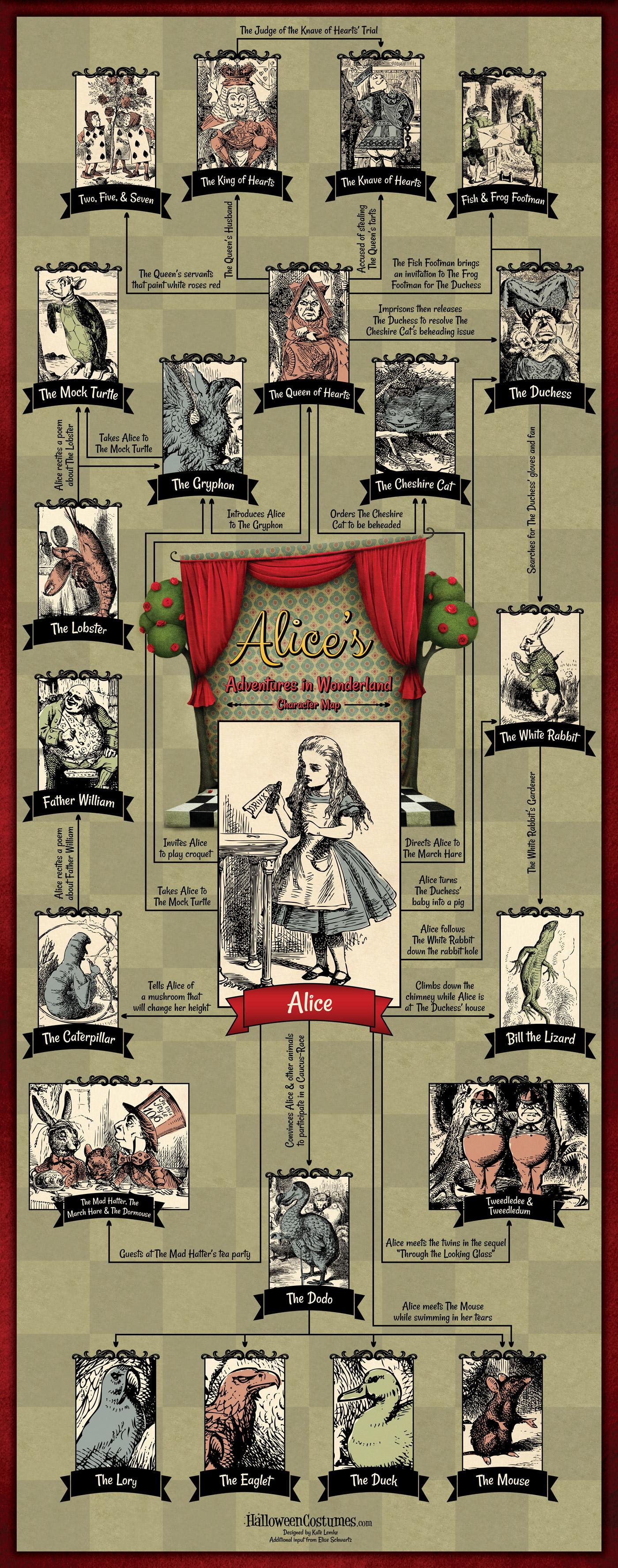 Alice's Adventures in Wonderland Character Map