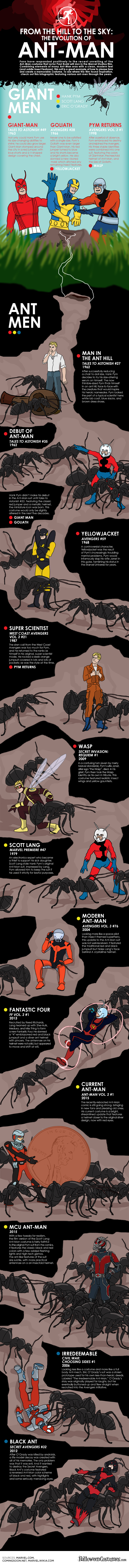 Evolution of Ant-Man Infographic