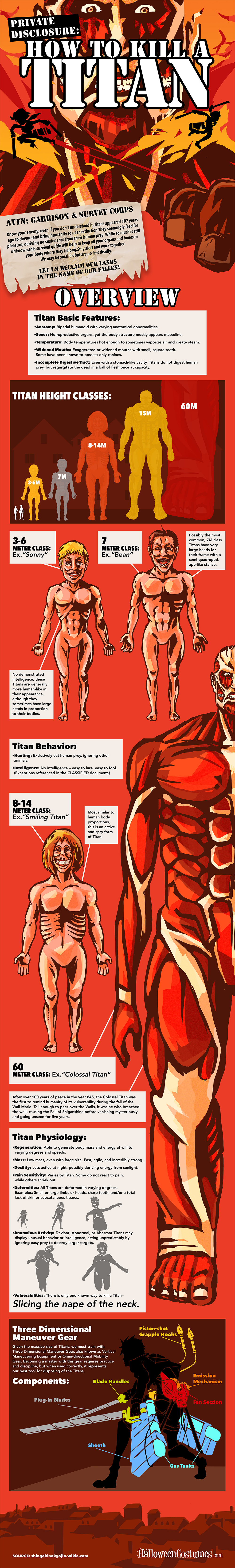 Attack on Titan How to Kill a Titan Infographic