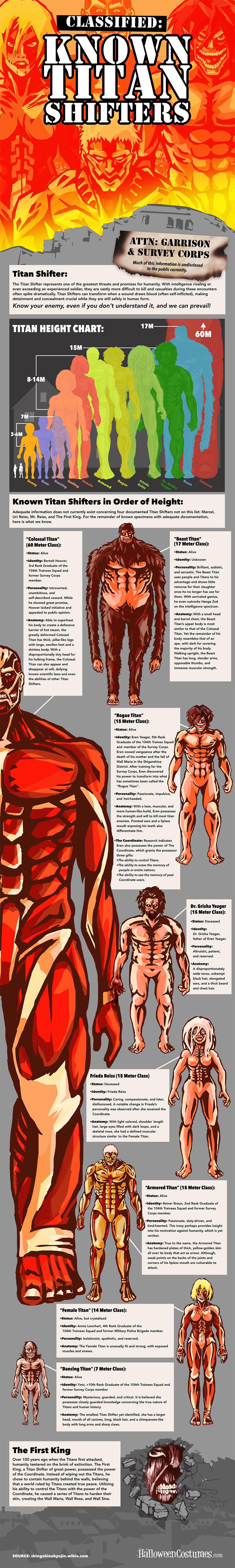 Attack on Titan: Titan Shifters Infographic