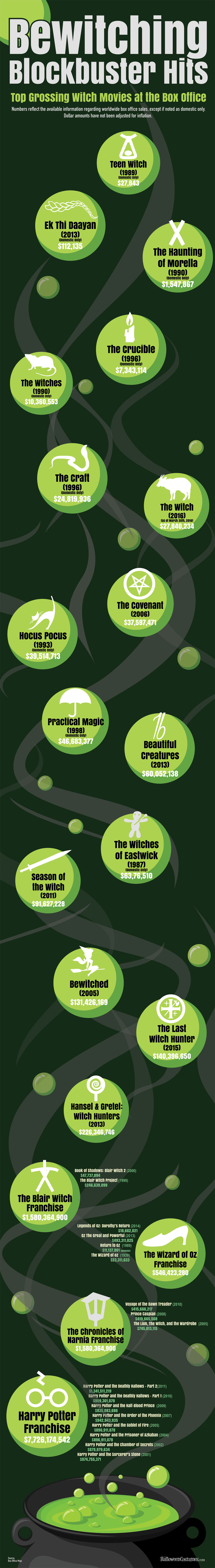 Bewitching Blockbuster Hits: Top Grossing Witch Movies at the Box Office