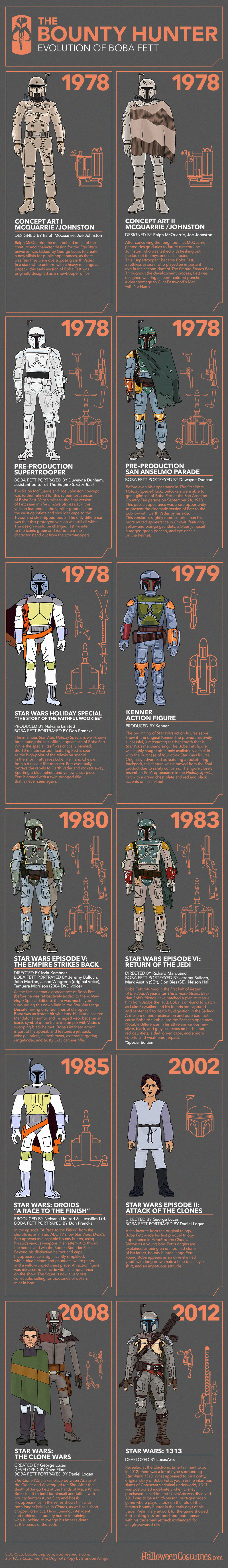 Evolution of Boba Fett