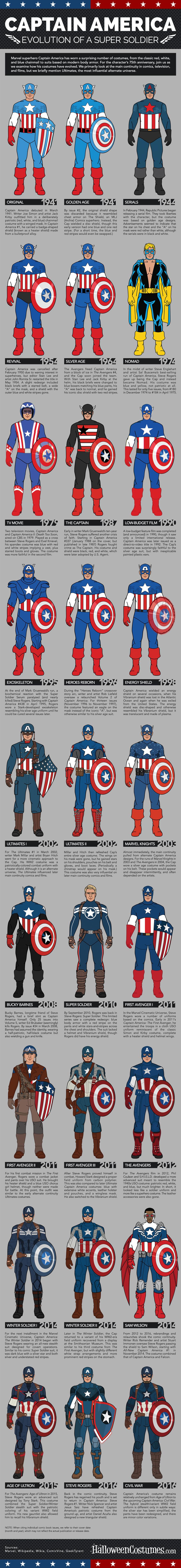 Captain America Costumes: Evolution of a Super Soldier