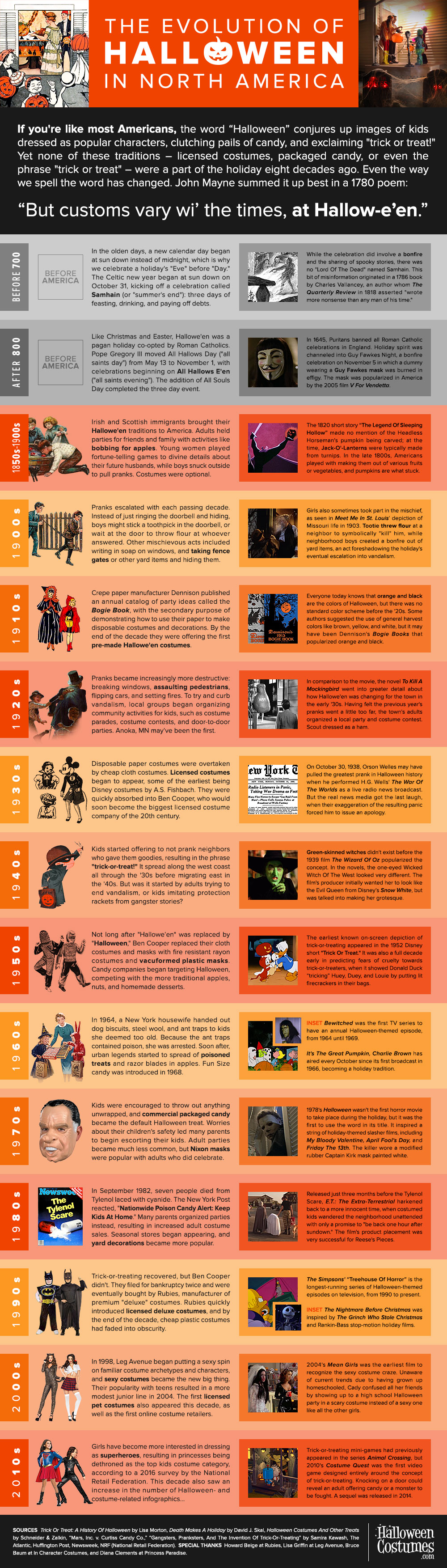 Evolution of Halloween Infographic