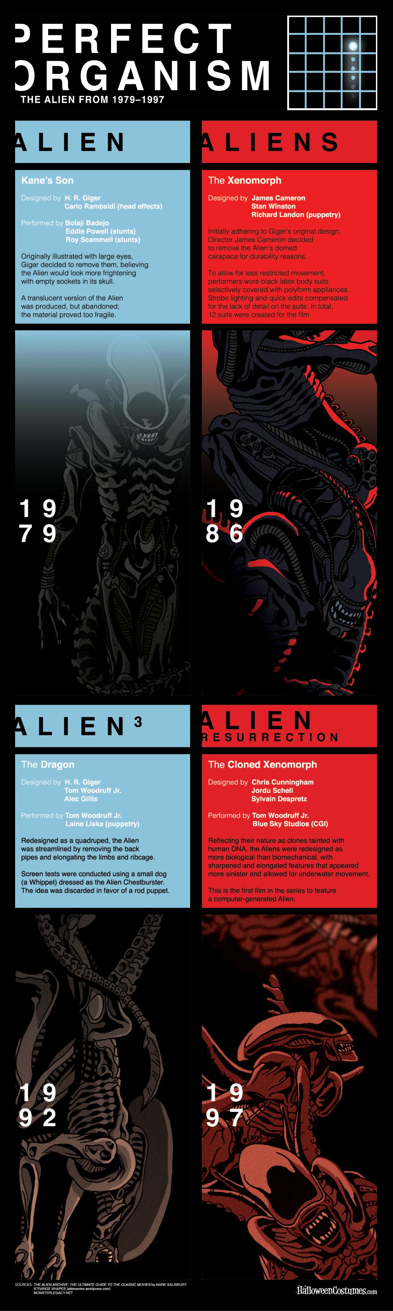 Evolution of the Alien Infographic