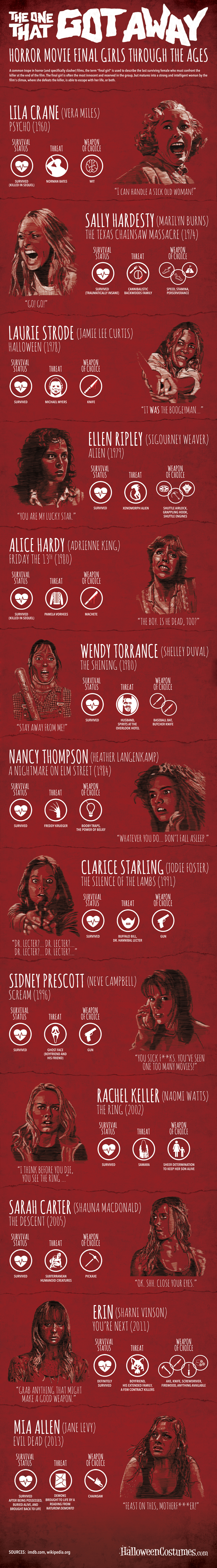 Final Girls Infographic