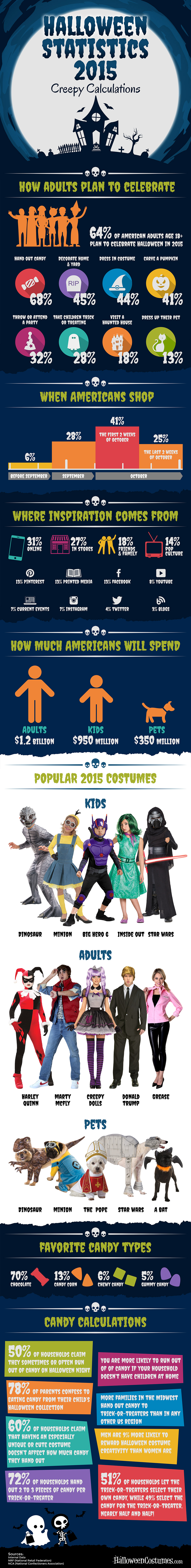 Creepy Calculations 2015 Infographic