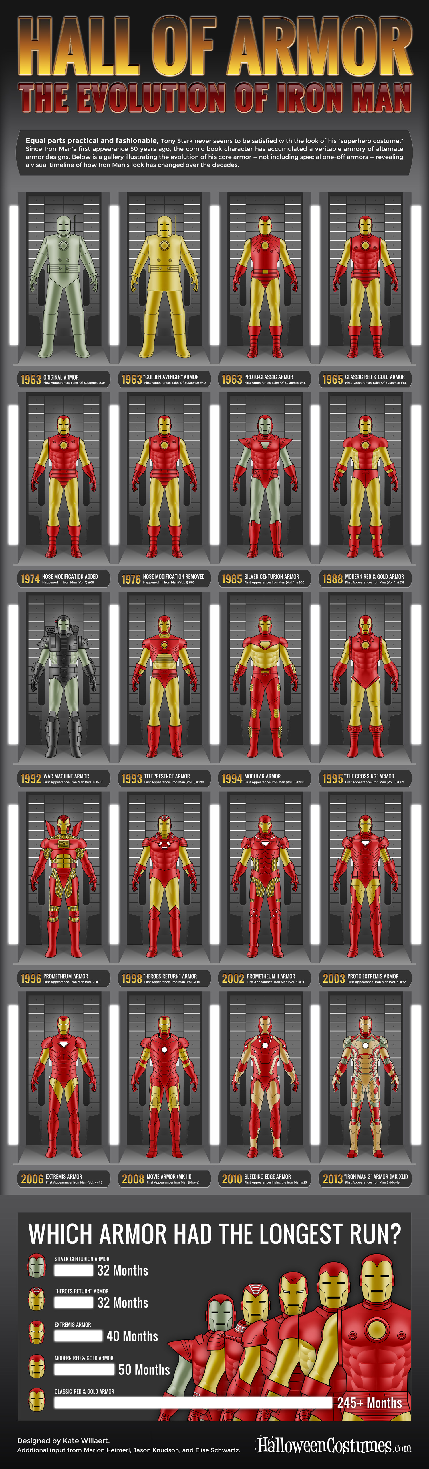 HalloweenCostumes.com: Wall of Armor, the Evolution of Iron Man