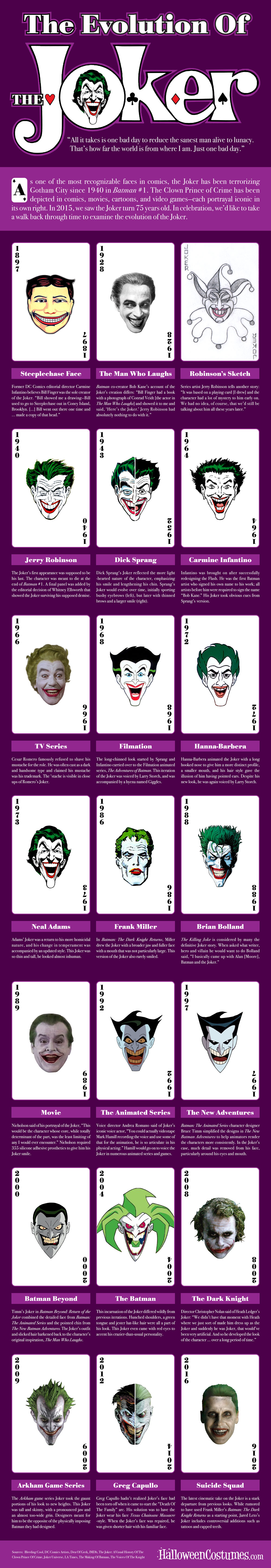 Evolution of the Joker Infographic