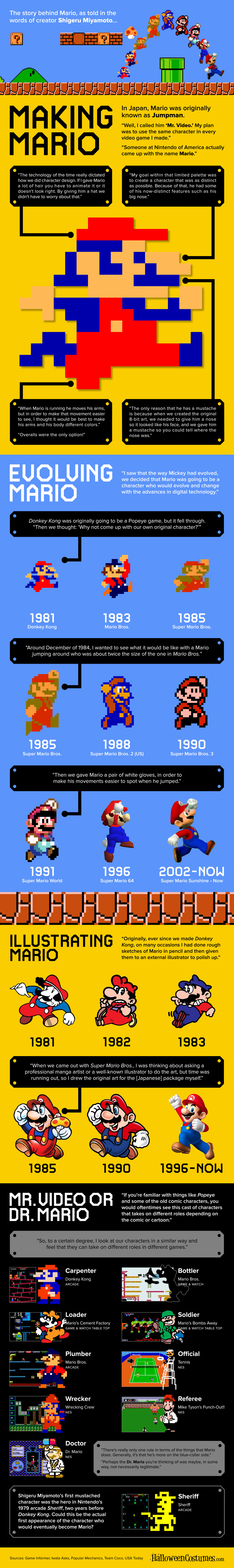 Making Mario: The Creation and Evolution of Mario