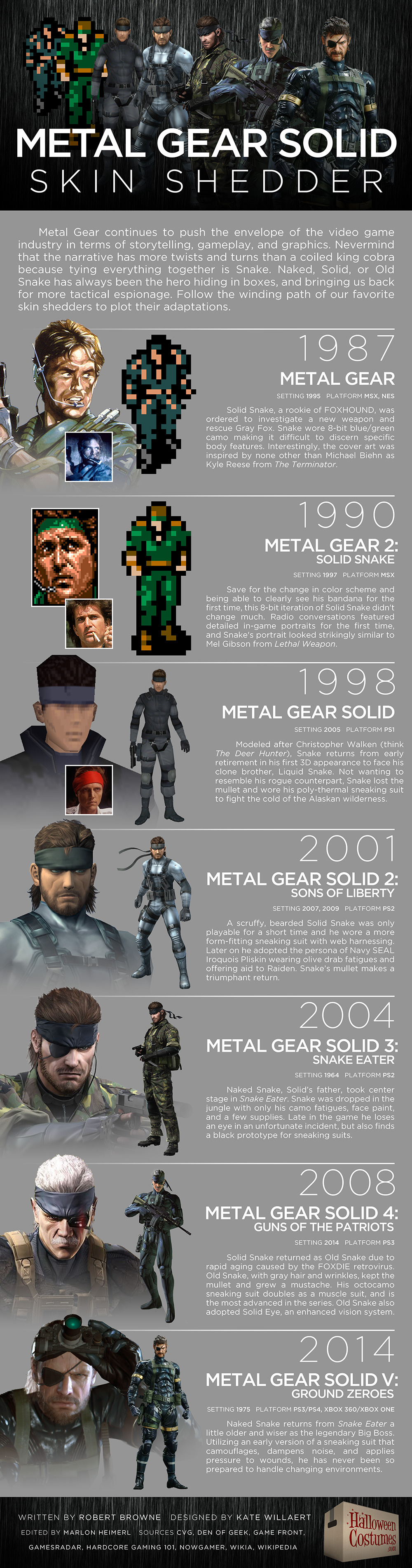 Metal Gear Solid:Skin Shedder Infographic
