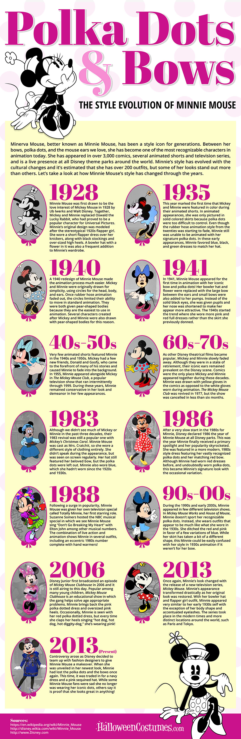 Evolution of Minnie Mouse