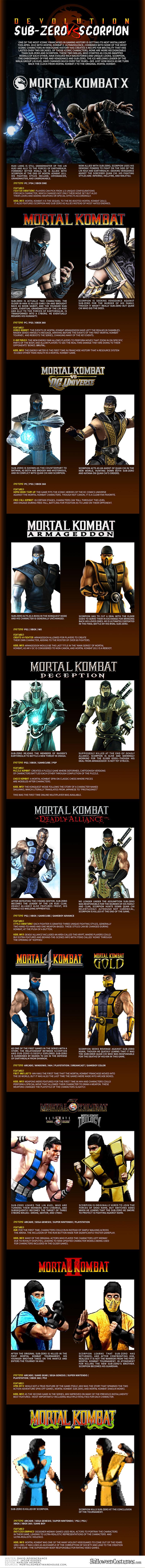 Mortal Kombat Devolution of Sub-Zero and Scorpion Infographic