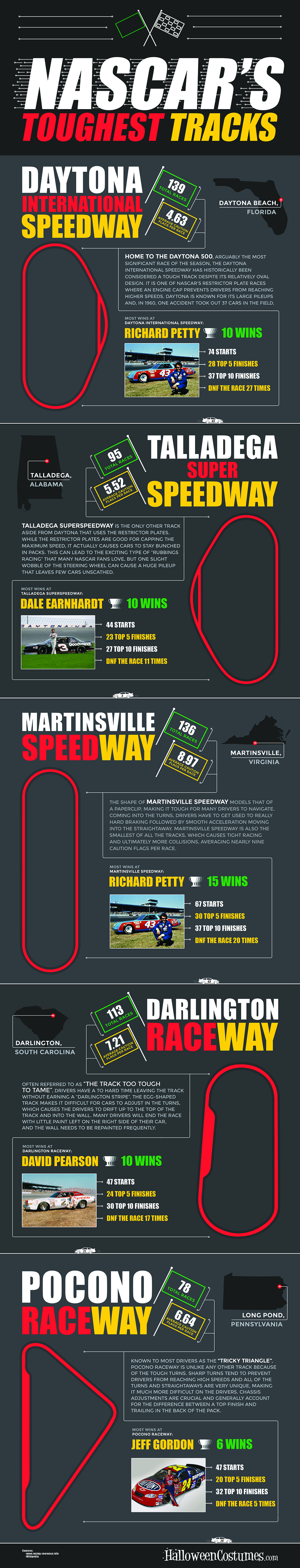 NASCAR's Toughest Tracks