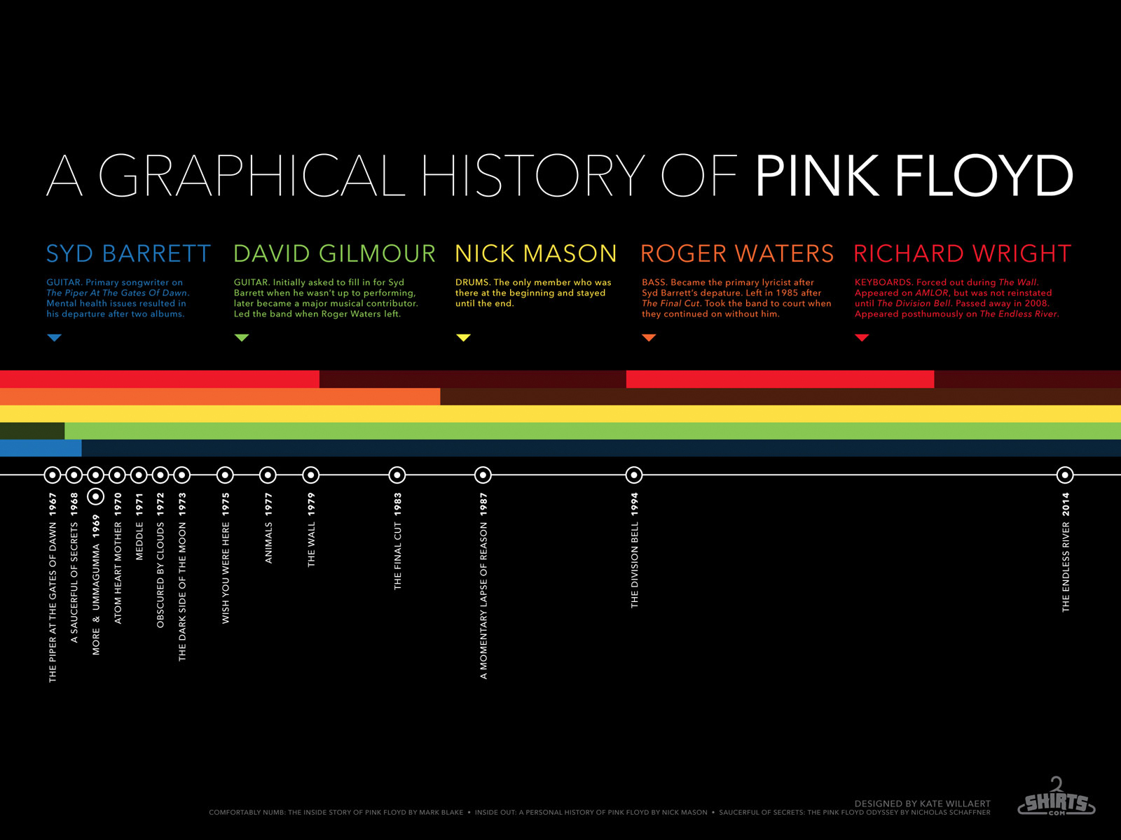 A Graphical History Of Pink Floyd Infographic Shirts Blog