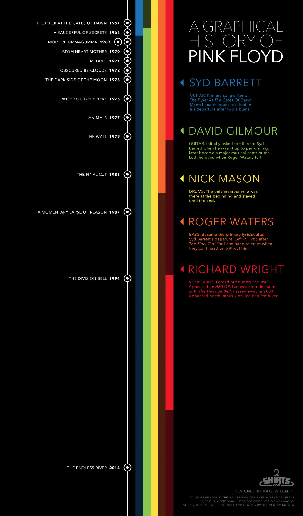 A Graphical History of Pink Floyd