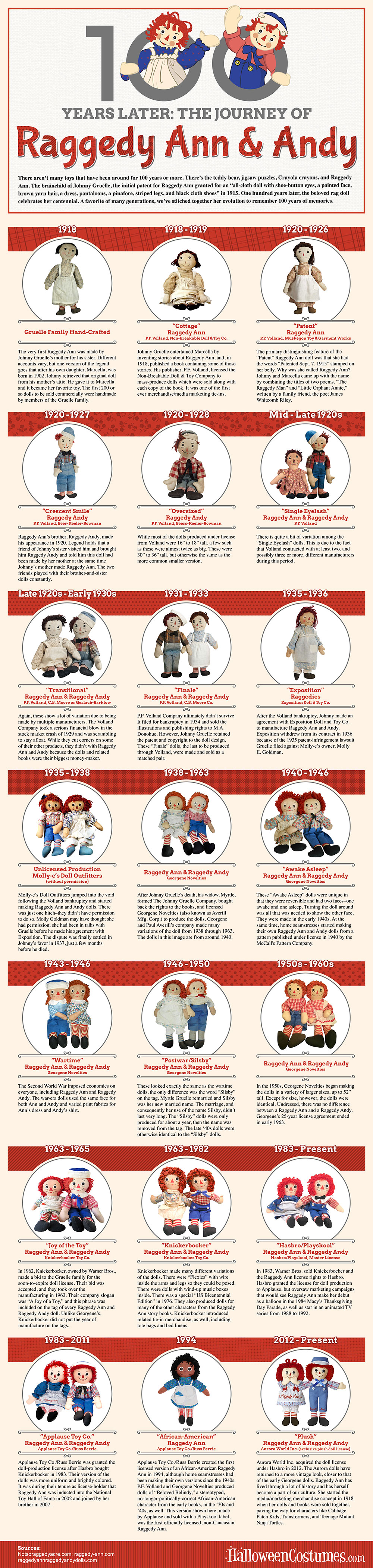 Raggedy-Ann-Evolution-Infographic.jpg (1000×4201)