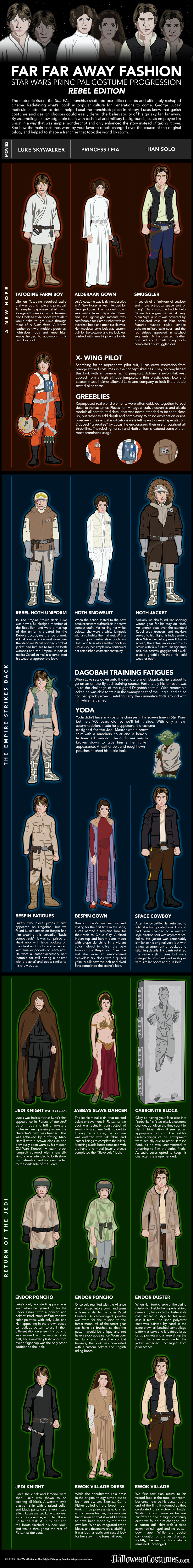 Star Wars Costume Evolution Infographic