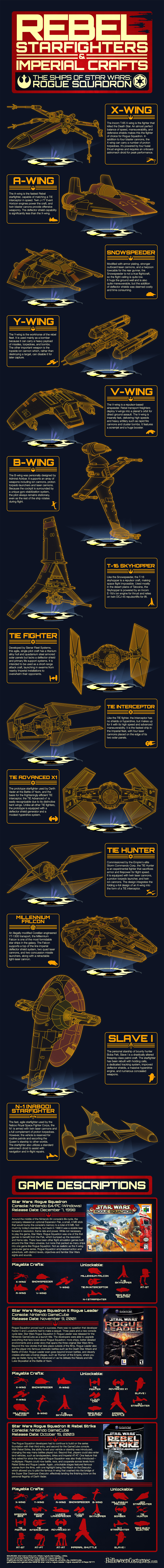 Star Wars Roque Squadron Infographic