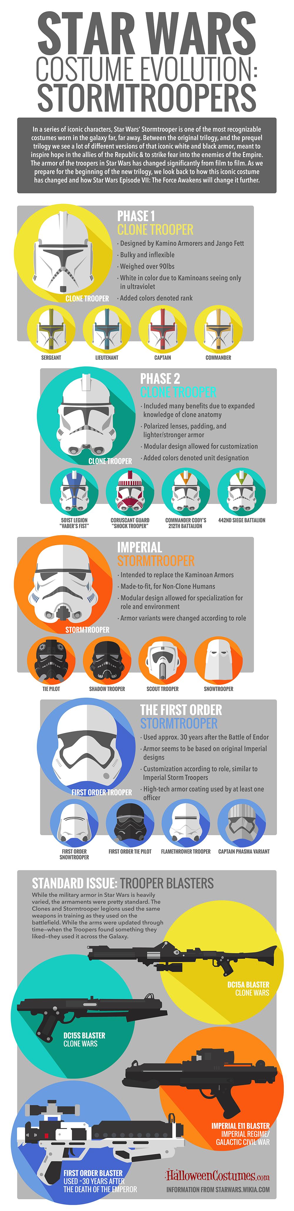 Stormtrooper Evolution Infographic