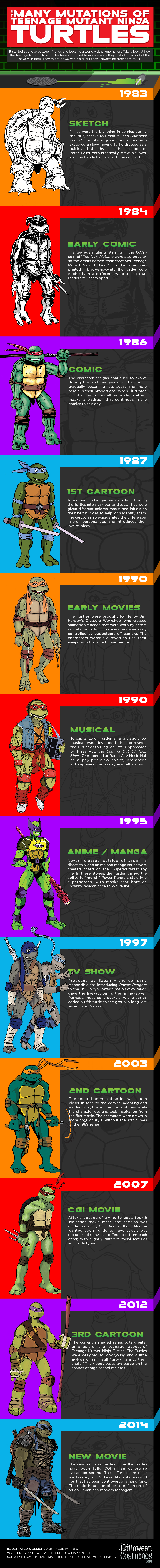 Teenage Mutant Ninja Turtles Evolution Infographic