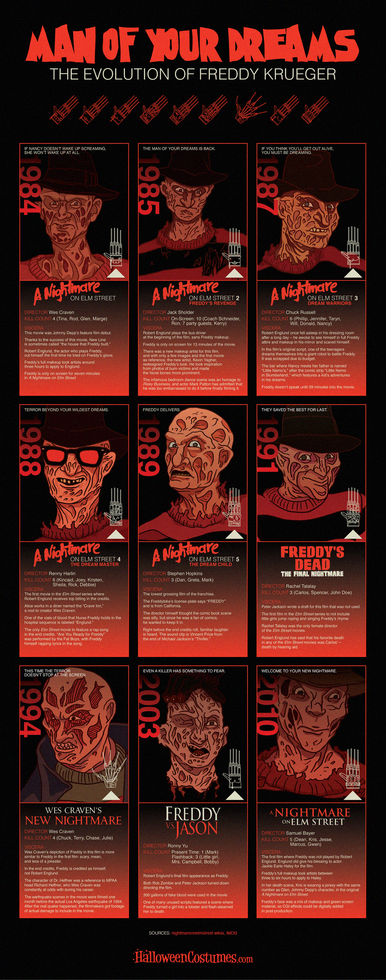 man of your dreams: the evolution of freddy krueger [infographic