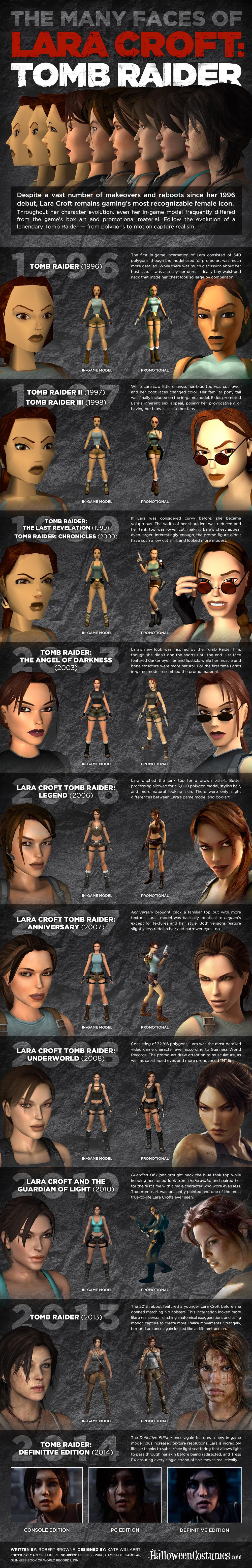 Lara Croft Infographic