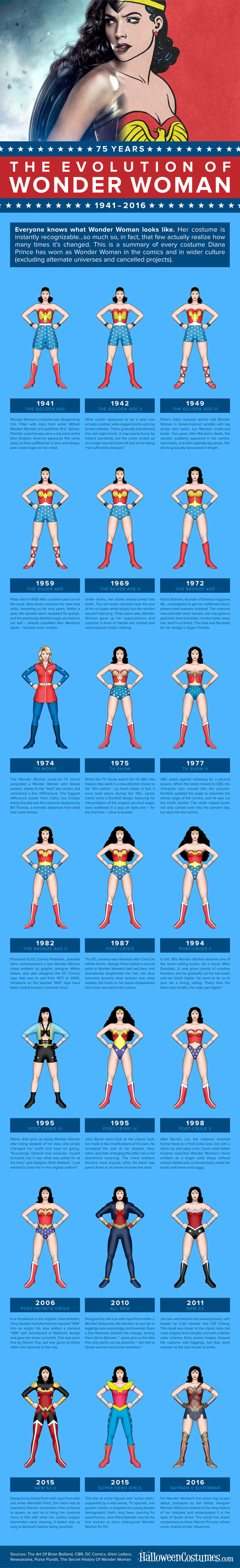 How to create a wonder woman costume-7200