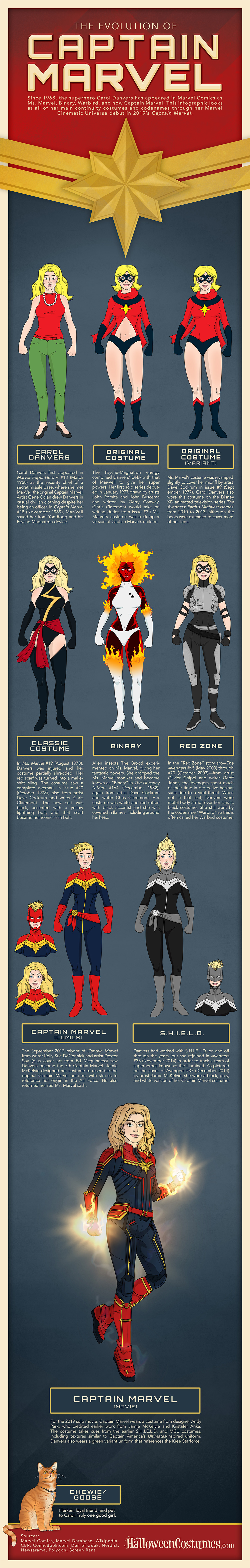 The Evolution Of Captain Marvel Infographic Halloweencostumes Com Blog A page for describing wmg: the evolution of captain marvel