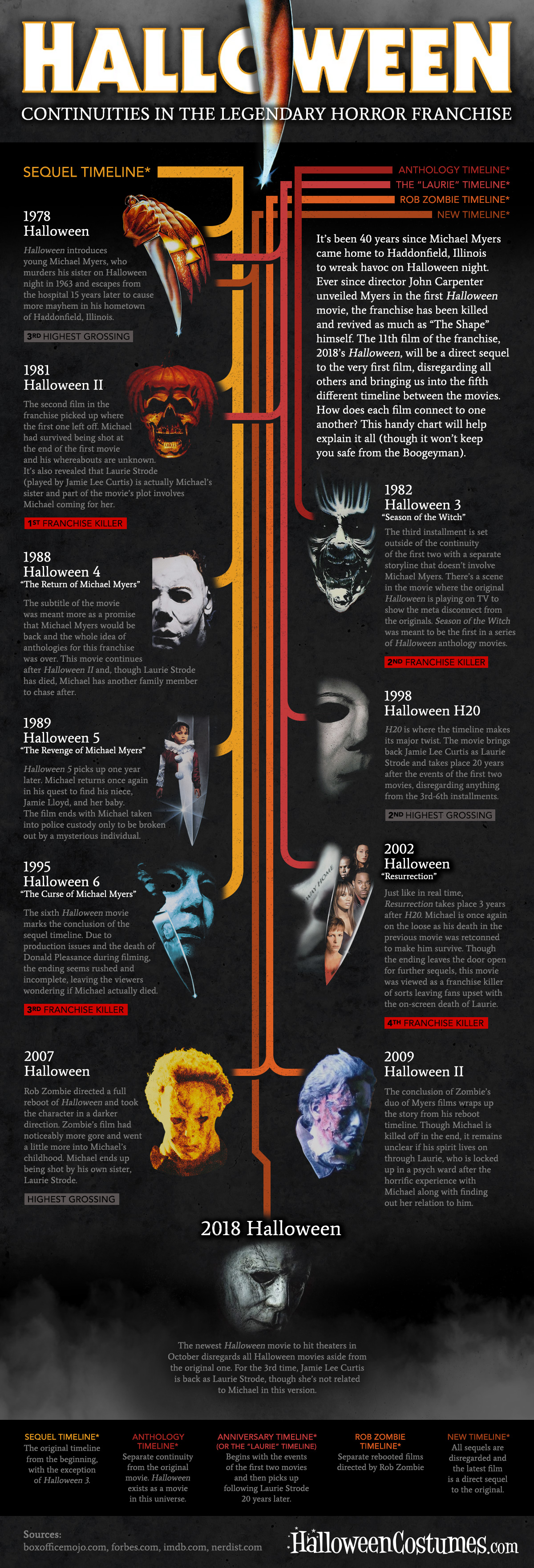Halloween Movies Timeline