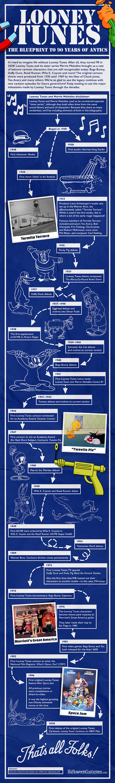 Looney Tunes: The Blueprint to 90 Years of Antics