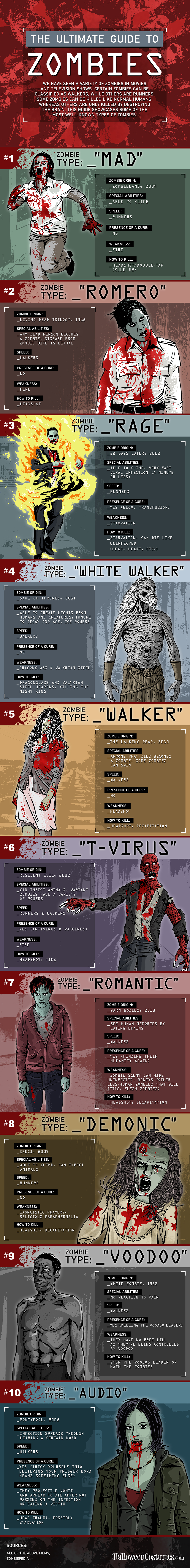 The Ultimate Guide to Zombies