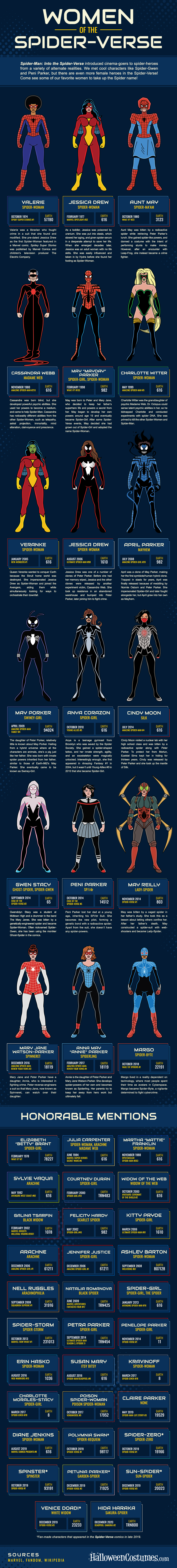 Women of the Spider-Verse Infographic