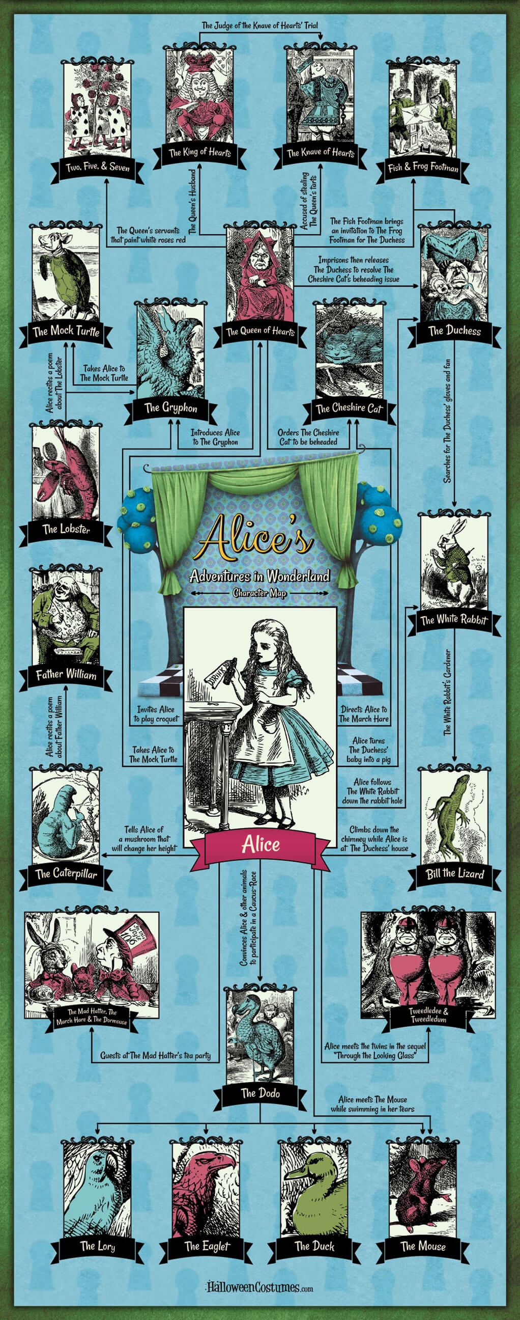 Alice's Adventures in Wonderland Character Guide Infographic
