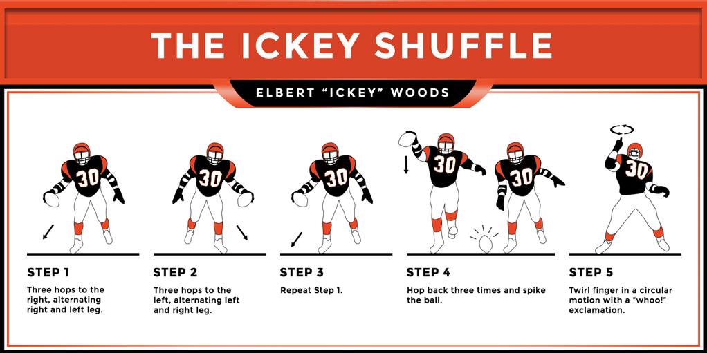 The Ickey Shuffle