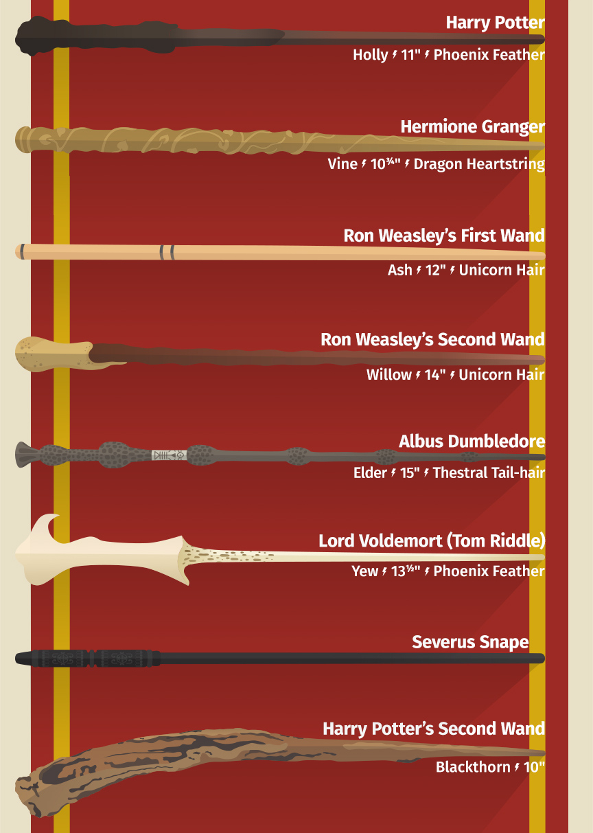 Wizarding World Wands